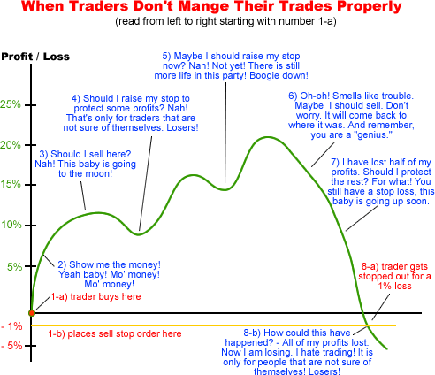 Smart Money Management in Day Trading